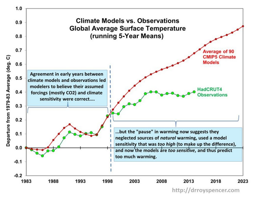 Climate Model vs Observations.png