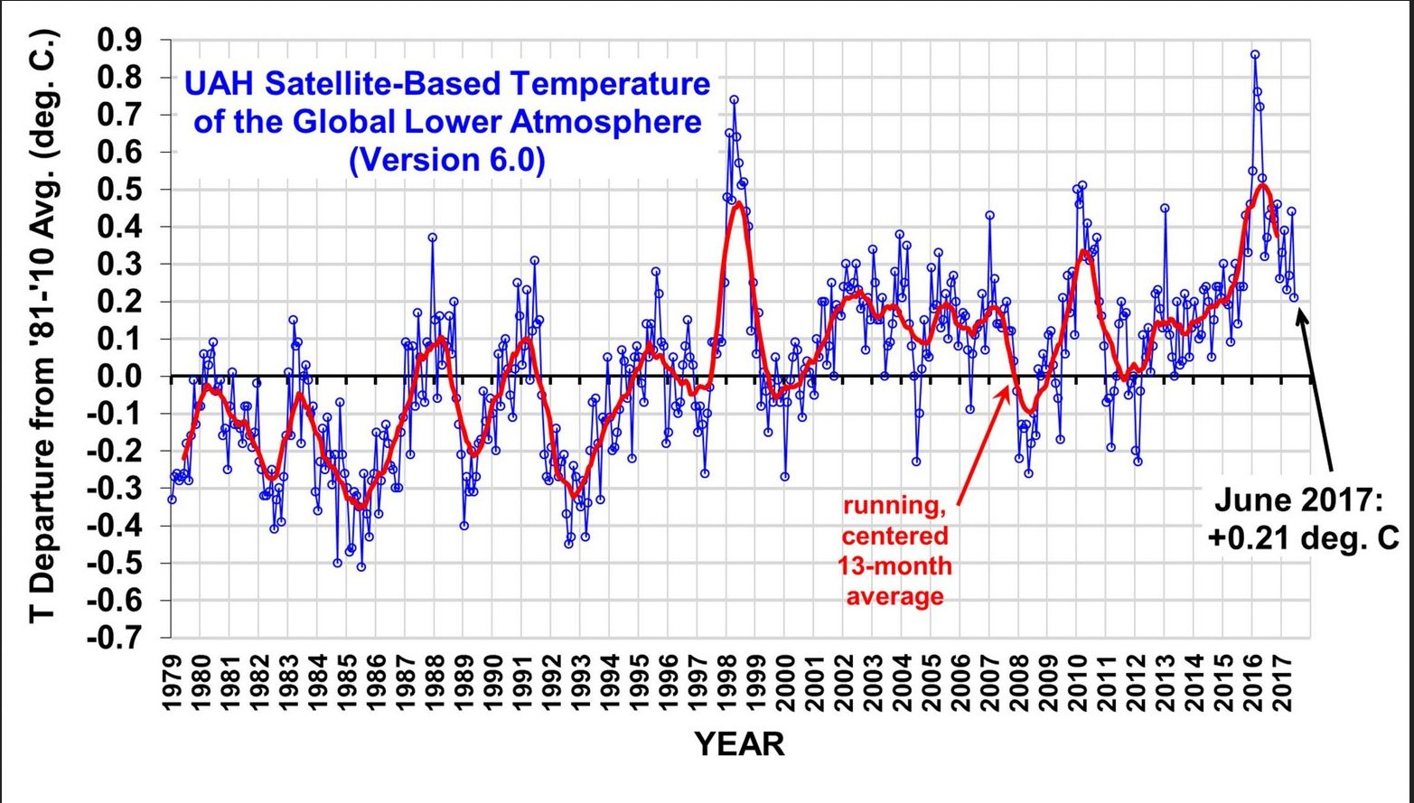 UAH Satellite-Based Temperature_Lower Atmosphere.png